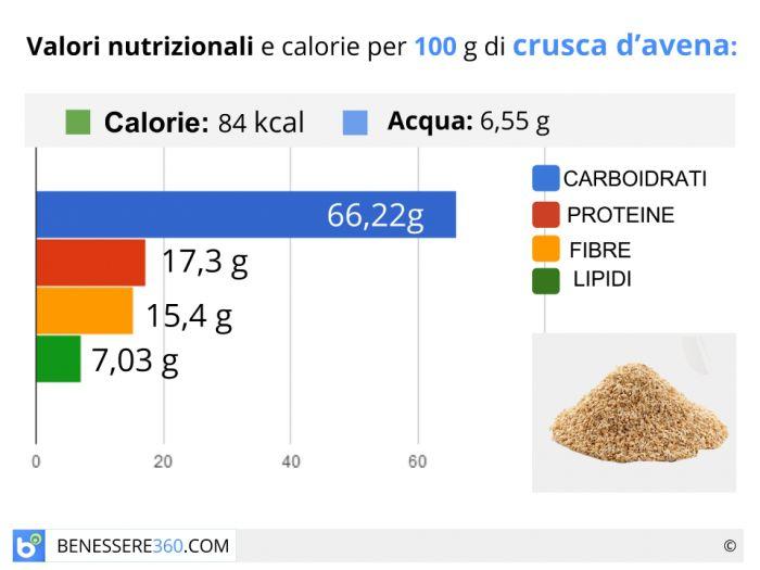 Calorie e valori nutrizionali della crusca di avena
