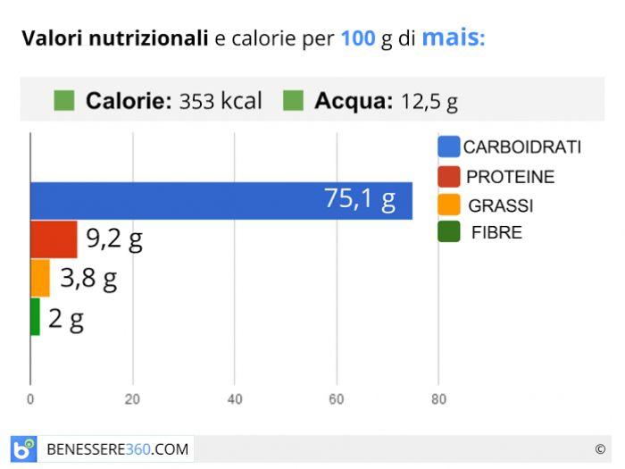Calorie e valori nutrizionali del mais
