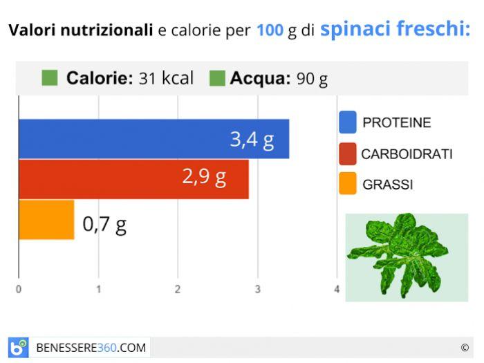 Calorie e valori nutrizionali degli spinaci