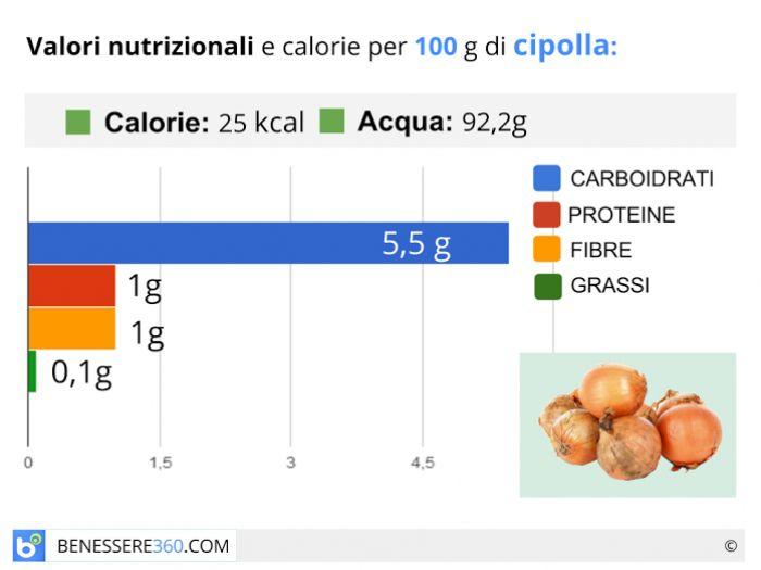 Calorie e valori nutrizionali della cipolla