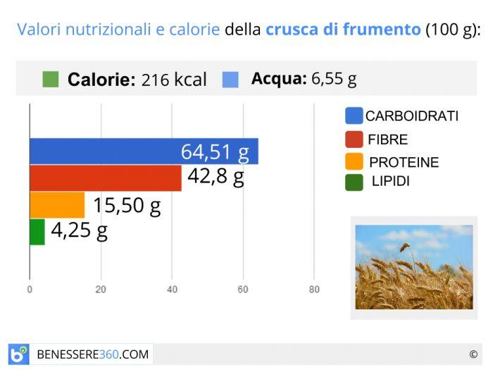 Calorie e valori nutrizionali della crusca di frumento