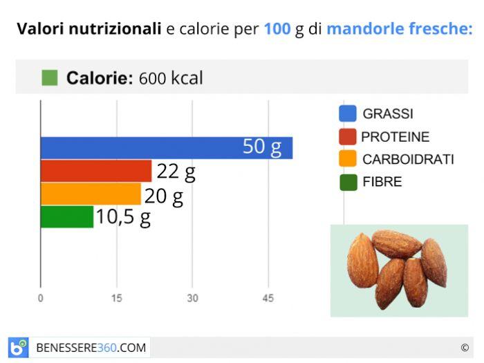 Calorie e valori nutrizionali delle mandorle