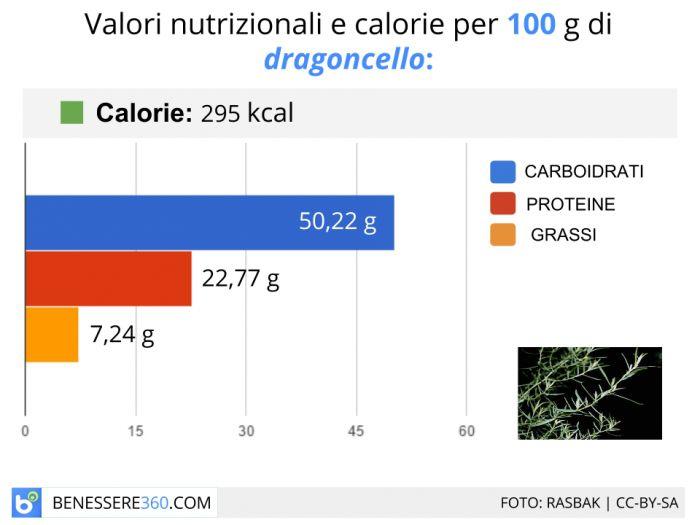 Calorie e valori nutrizionali del dragoncello