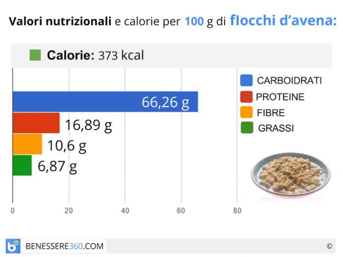 Calorie e valori nutrizionali dei fiocchi d'avena