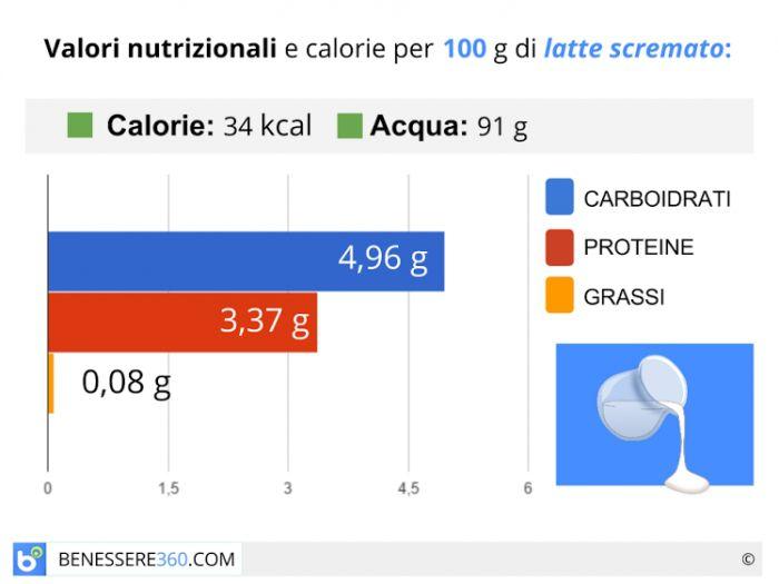 Calorie e valori nutrizionali del latte scremato