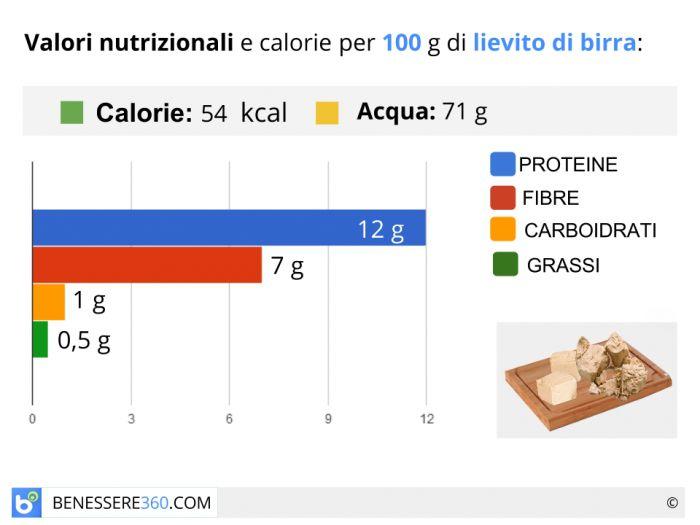 Calorie e valori nutrizionali del lievito di birra