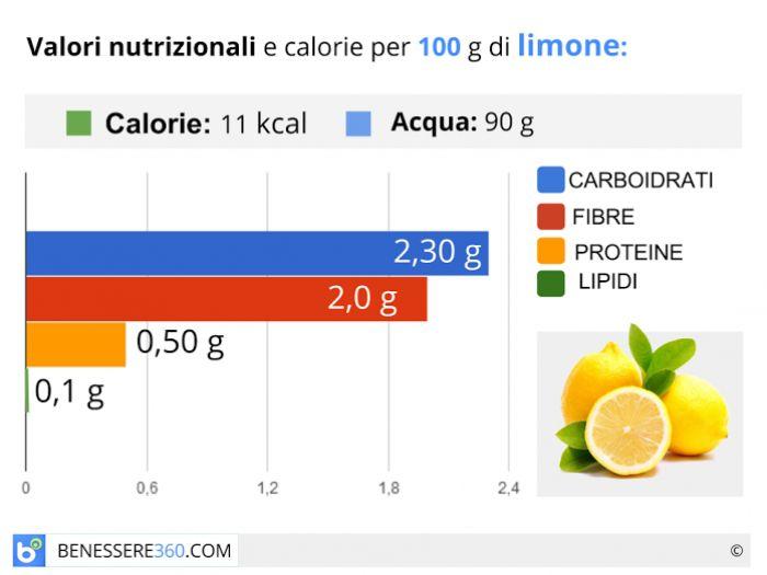 Calorie e valori nutrizionali del limone