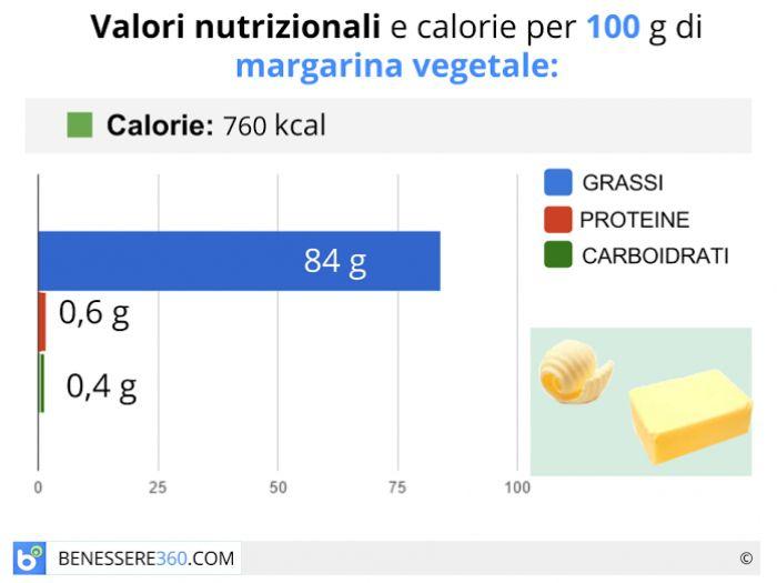 Calorie e valori nutrizionali della margarina