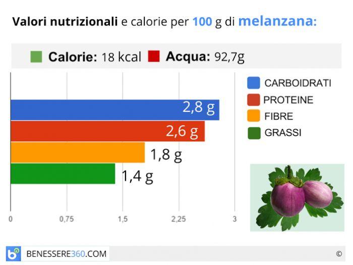 Calorie e valori nutrizionali della melanzana