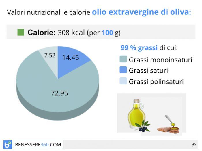 Calorie e valori nutrizionali dell'olio extravergine di oliva