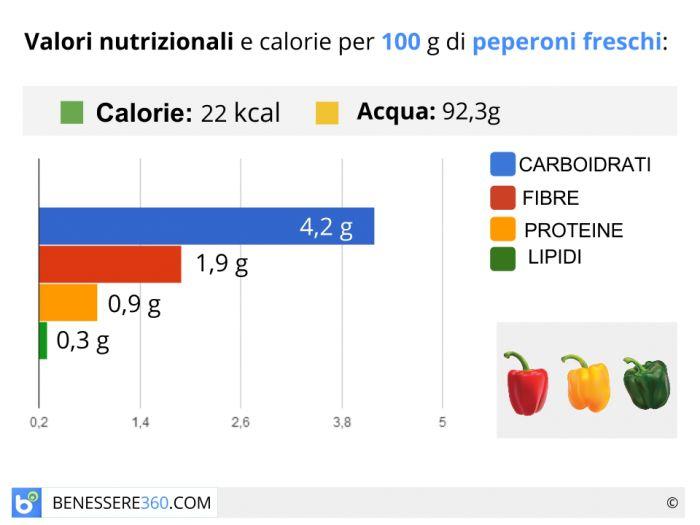 Calorie e valori nutrizionali dei peperoni