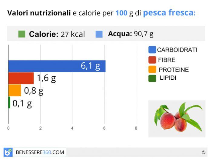 Calorie e valori nutrizionali delle pesche