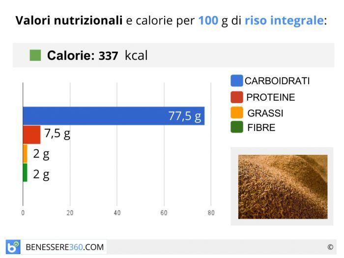 Riso integrale: calorie e valori nutrizionalui