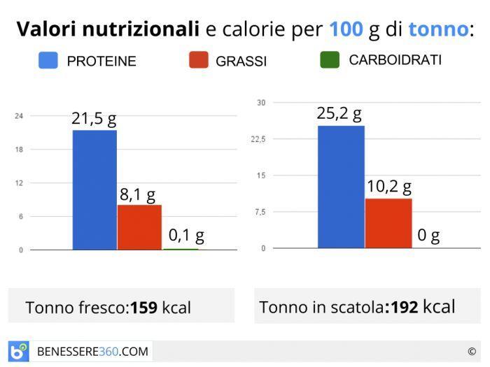 Calorie e valori nutrizionali del tonno