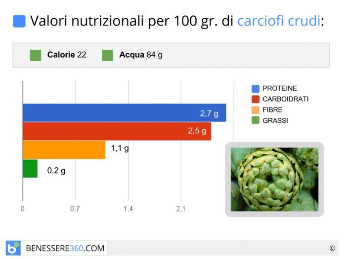 Calorie e valori nutrizionali carciofo