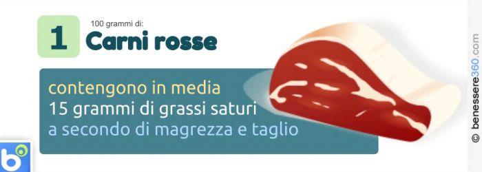 Carne rossa e grassi saturi