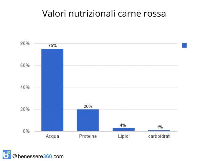 I valori nutrizionali della carne rossa