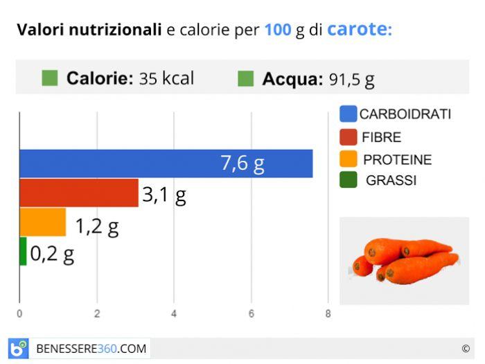 Calorie e valori nutrizionali delle carote