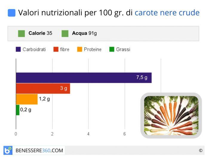 Calorie e valori nutrizionali delle carote nere