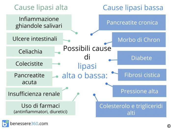 Cause di lipasi alta o bassa