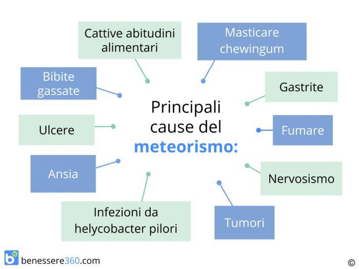Meteorismo: sintomi, cause, dieta e rimedi