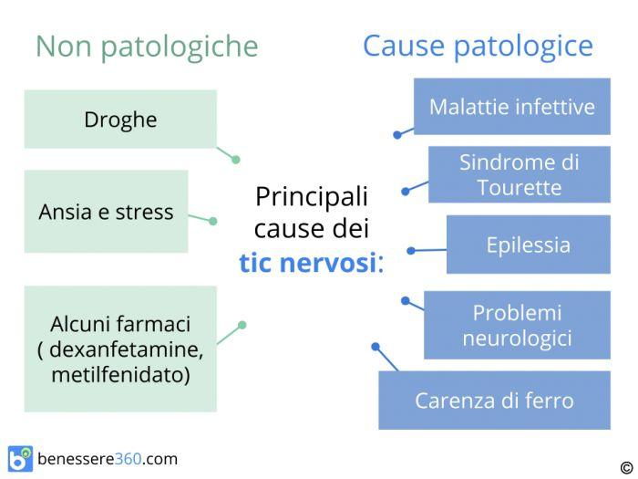 Tic nervosi in adulti e bambini cause cure e rimedi naturali for Dolori articolari cause
