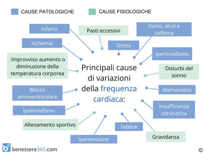 Cause della variazione di frequenza cardiaca