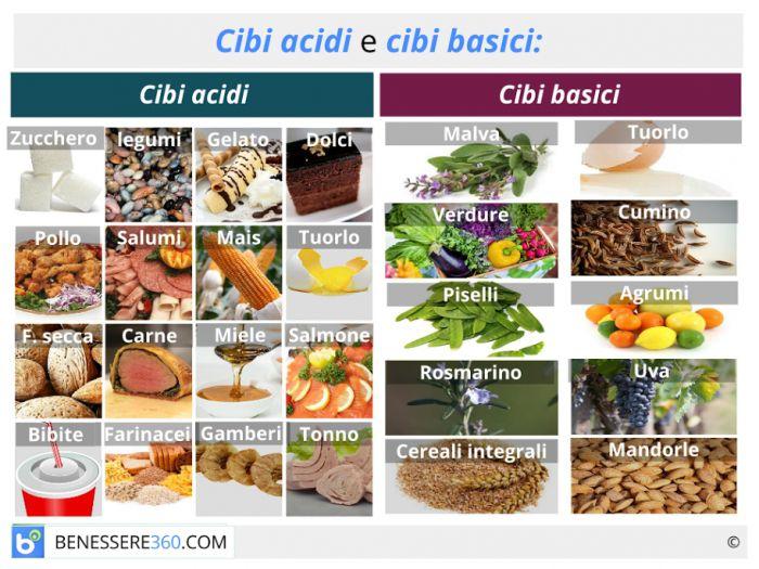 elenco cibi