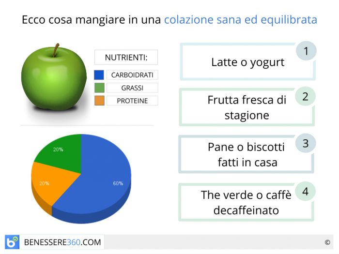 dieta varia ed equilibrata per i bambini