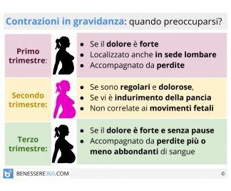 Contrazioni in gravidanza