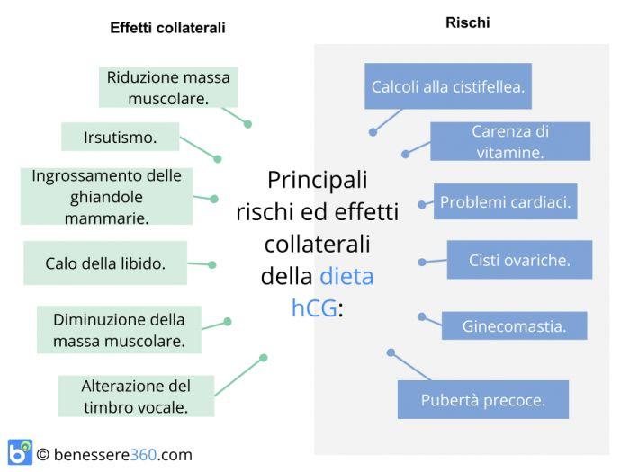 Rischi ed effetti collaterali della dieta hCG