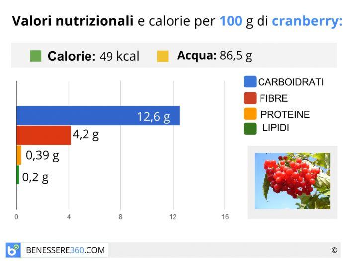 Calorie e valori nutrizionali del mirtillo rosso americano