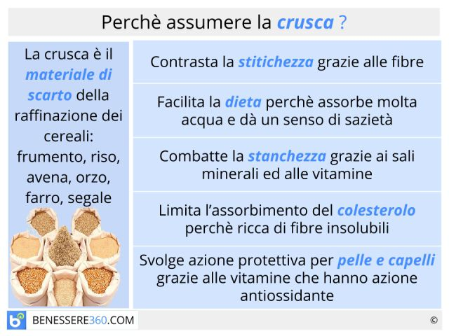 Crusca: calorie, proprietà e tipi (di frumento, di segale, avena o orzo)