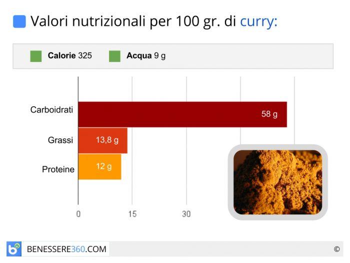 Valori nutrizionali e calorie del curry