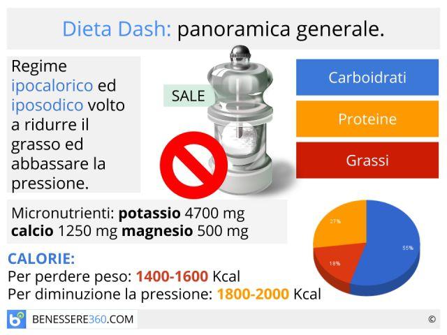 Schema dietetico equilibrato