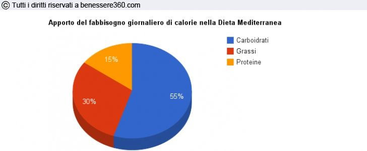 Dieta mediterranea equilibrata