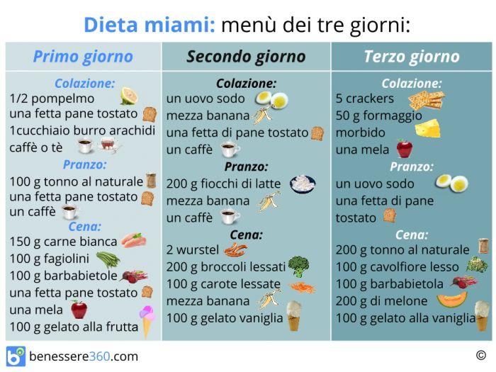 piano alimentare per dimagrire pdf