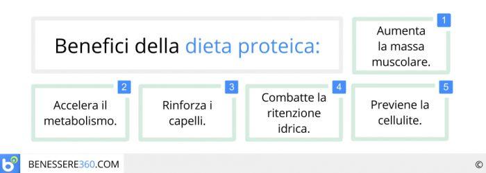 Benefici della dieta proteica