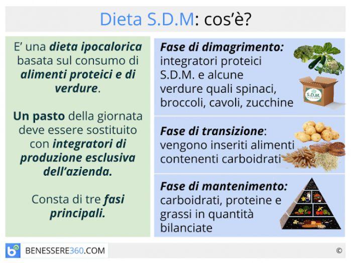 menu settimanale di perdita di peso sano pdf