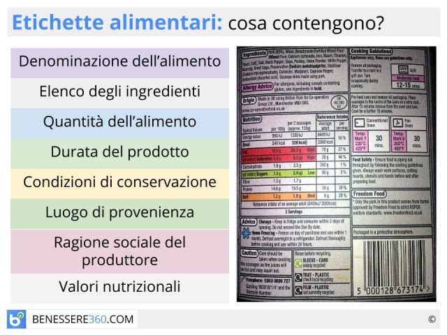 Etichette alimentari: come leggerle? Normativa e simboli
