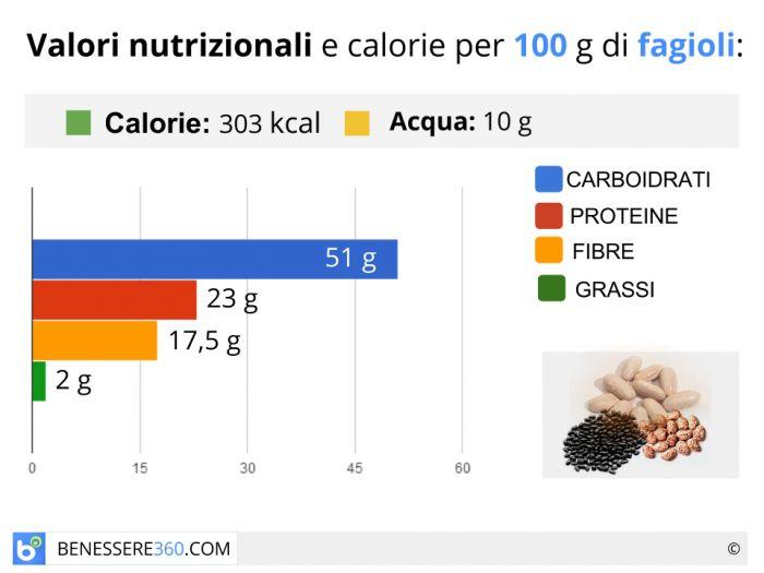 Calorie e valori nutrizionali dei fagioli