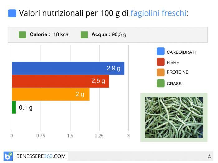 Calorie e valori nutrizionali dei fagiolini