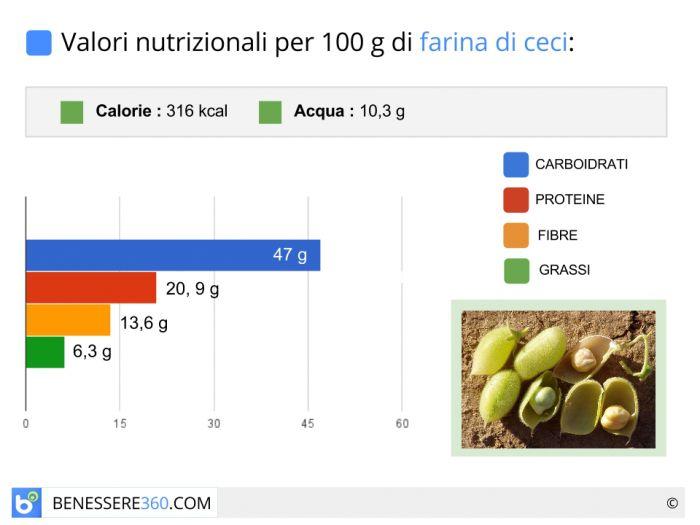 Calorie e valori nutrizionali della farina di ceci