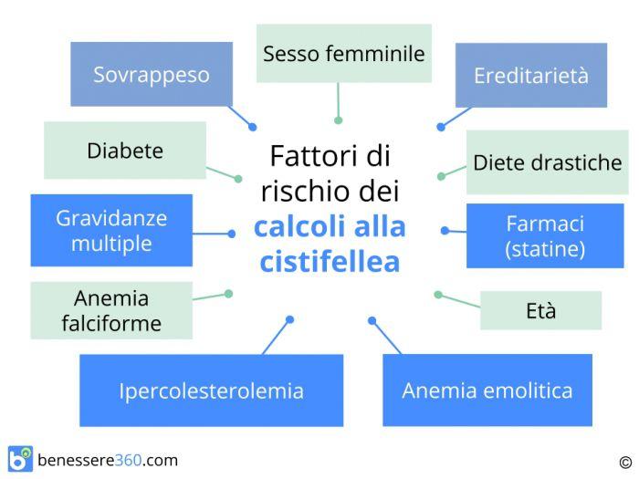 dieta per evitare calcoli alla cistifellea