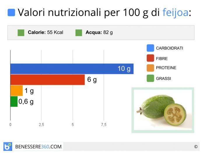 Calorie e valori nutrizionali della feijoa