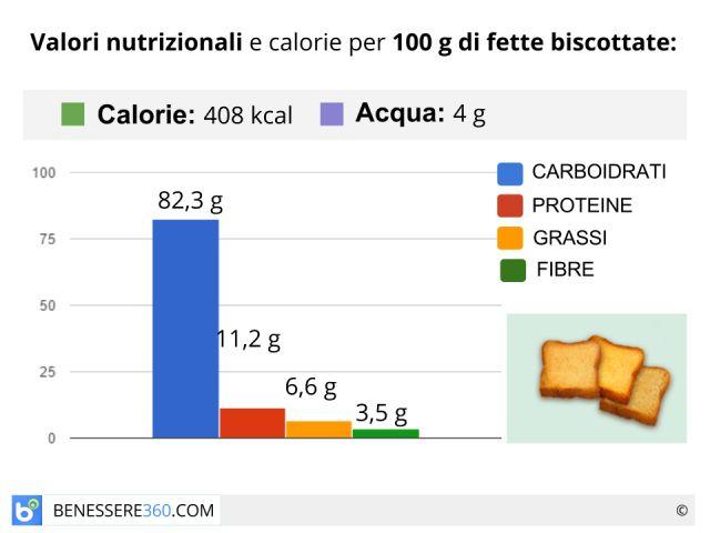 Fette biscottate: proprietà, calorie e valori nutrizionali