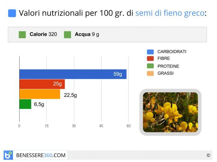 Calorie e valori nutrizionali del fieno greco