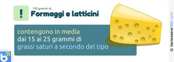 Grassi saturi di formaggi e latticini