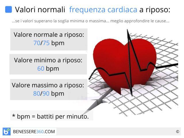 Frequenza cardiaca normale e massima a riposo o in allenamento