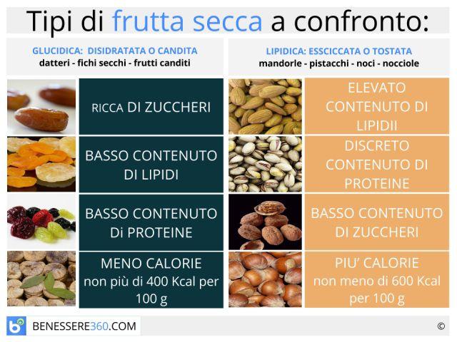 Frutta secca: proprietà e benefici. Fa ingrassare? Calorie e valori nutrizionali